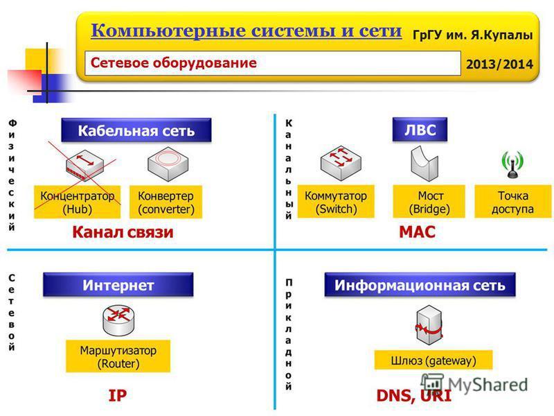 ГрГУ им. Я.Купалы 2013/2014 Компьютерные системы и сети Сетевое оборудование