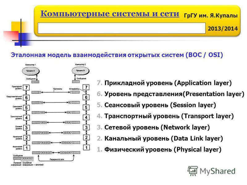 ГрГУ им. Я.Купалы 2013/2014 Компьютерные системы и сети 7. Прикладной уровень (Application layer) 6. Уровень представления(Presentation layer) 5. Сеансовый уровень (Session layer) 4. Транспортный уровень (Transport layer) 3. Сетевой уровень (Network