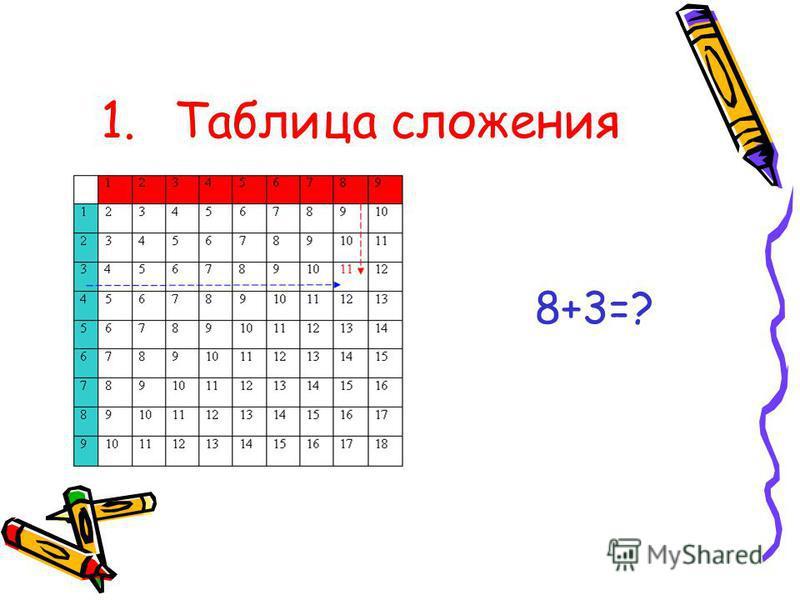 1. Таблица сложения 8+3=?