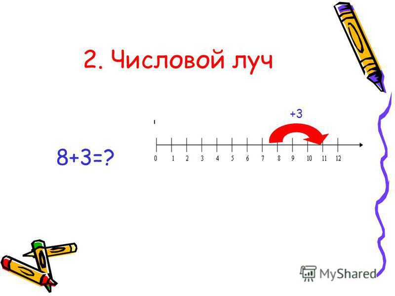 2. Числовой луч 8+3=? +3