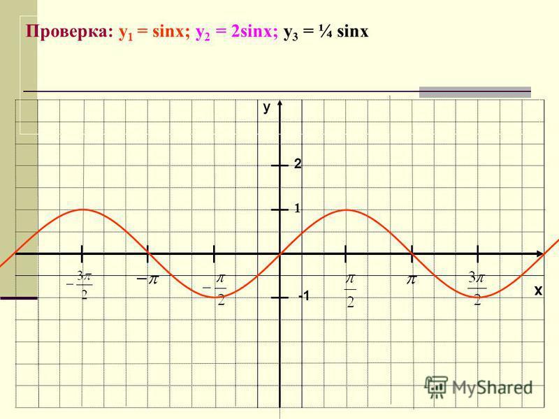 x y 1 Проверка: y 1 = sinx; у 2 = 2sinx; у 3 = ¼ sinx 2