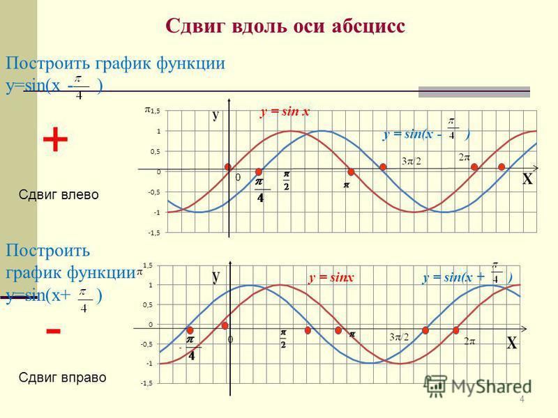 4 Сдвиг вдоль оси абсцисс Построить график функции у=sin(х - ) Построить график функции у=sin(х+ ) + Сдвиг влево - Сдвиг вправо y = sin x y = sin(x - ) y = sin(x + )y = sinx