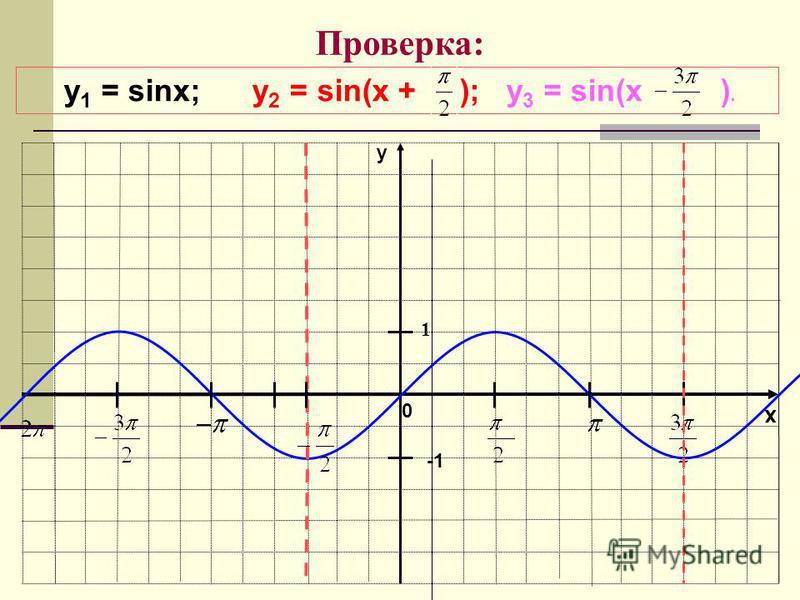 x y 1 Проверка: y 1 = sinx; у 2 = sin(x + ); у 3 = sin(x ). 0
