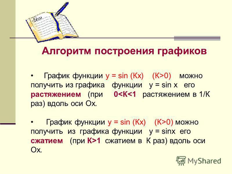 Алгоритм построения графиков График функции y = sin (Кx) (К>0) можно получить из графика функции y = sin x его растяжением (при 0<К<1 растяжением в 1/К раз) вдоль оси Ох. График функции y = sin (Кx) (К>0) можно получить из графика функции y = sinx ег