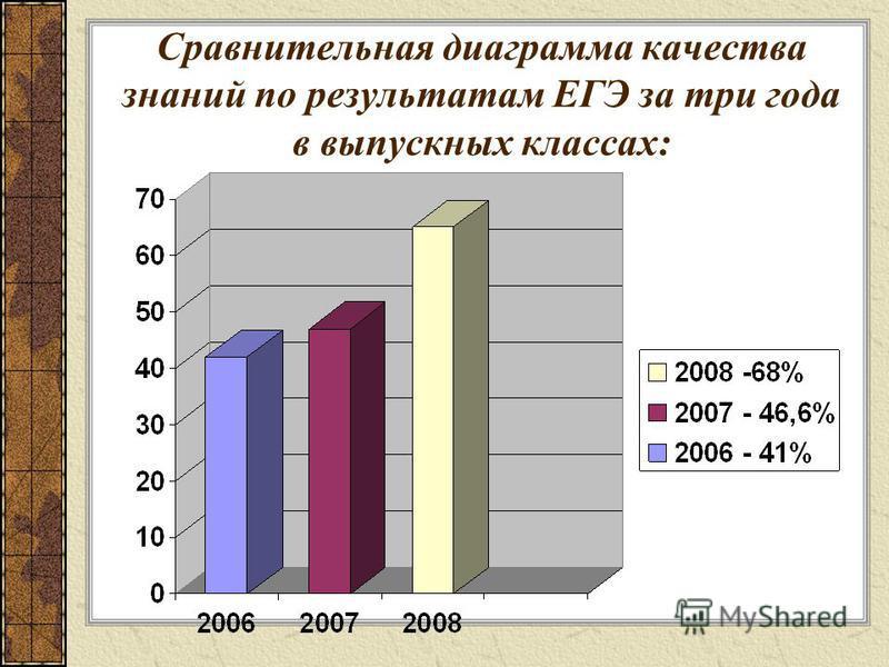 Сравнительная диаграмма качества знаний по результатам ЕГЭ за три года в выпускных классах: