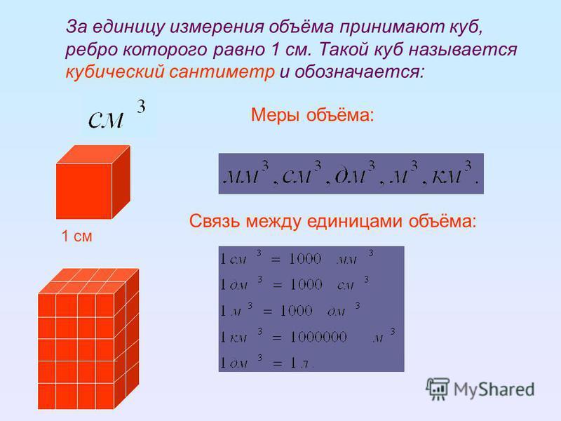 1 см За единицу измерения объёма принимают куб, ребро которого равно 1 см. Такой куб называется кубический сантиметр и обозначается: Связь между единицами объёма: Меры объёма: