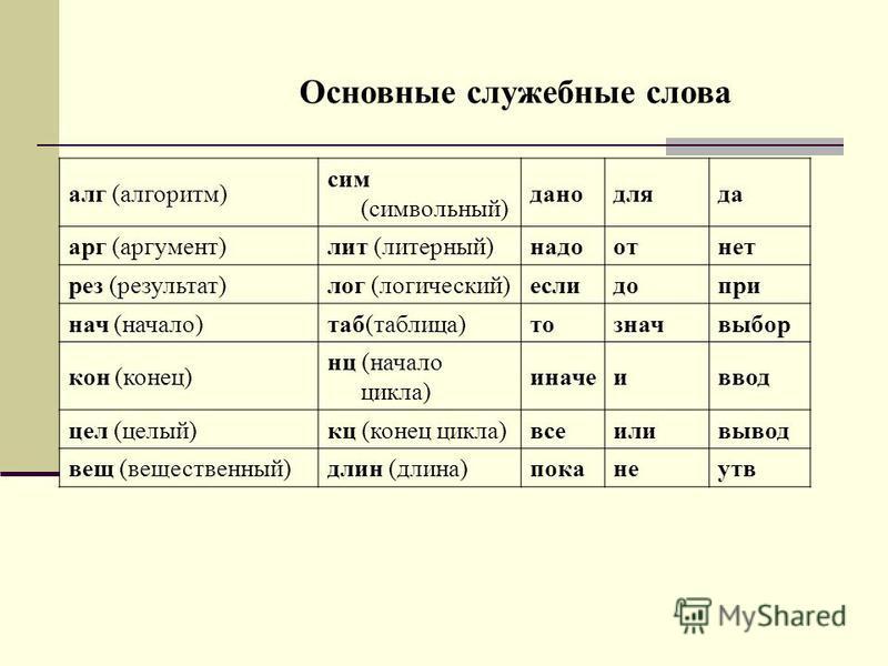 Основные служебные слова алг (алгоритм) сим (символьный) данодляда арг (аргумент)лит (литерный)надоотнет рез (результат)лог (логический)еслидопри нач (начало)таб(таблица)тозначвыбор кон (конец) нц (начало цикла) иначеиввод цел (целый)кц (конец цикла)
