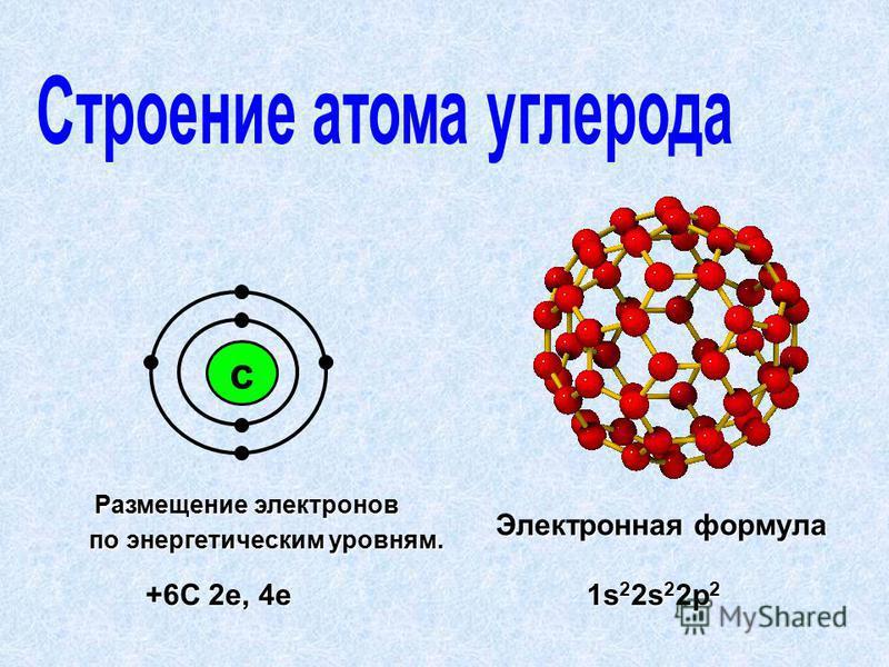 с +6С 2 е, 4 е Размещение электронов Размещение электронов по энергетическим уровням. по энергетическим уровням. 1s 2 2s 2 2p 2 Электронная формула