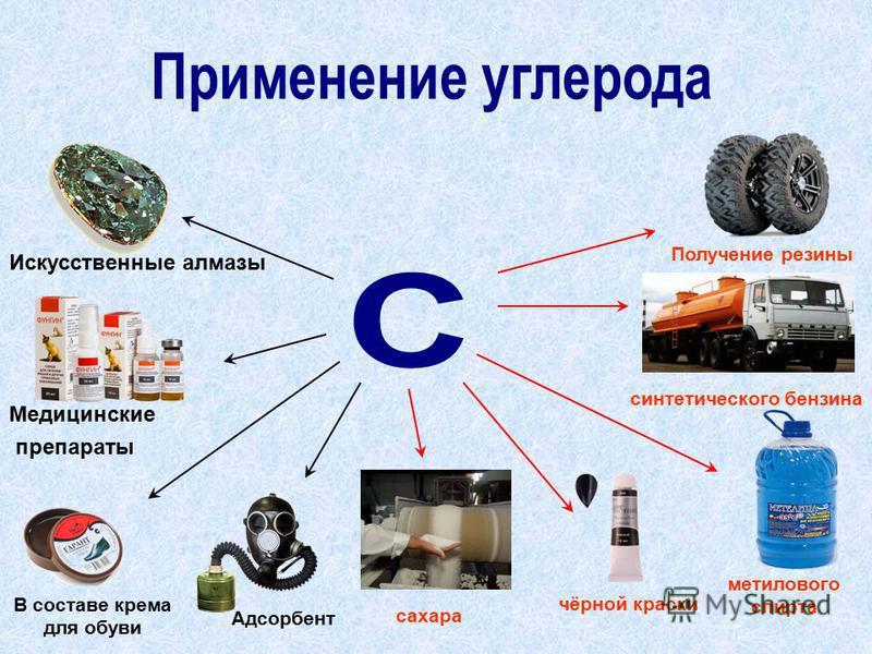 Искусственные алмазы Медицинские препараты В составе крема для обуви Адсорбент сахара чёрной краски метилового спирта синтетического бензина Получение резины