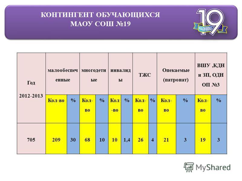 КОНТИНГЕНТ ОБУЧАЮЩИХСЯ МАОУ СОШ 19 Год 2012-2013 малообеспеченные многодетные инвалид ы ТЖС Опекаемые (патронат) ВШУ,КДН и ЗП, ОДН ОП 3 Кол-во% % % % % % 705209306810 1,4264213193
