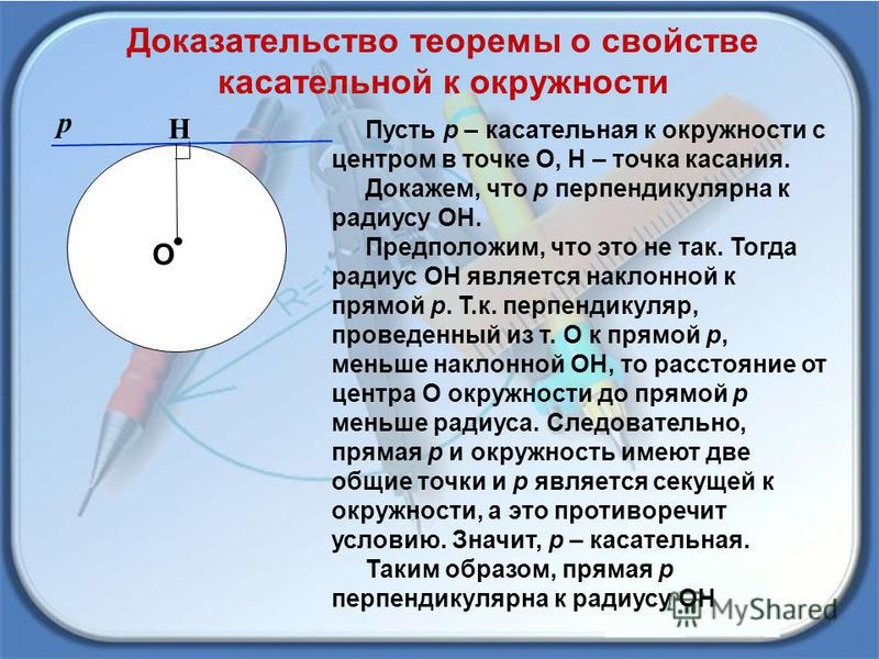Доказательство теоремы о свойстве касательной к окружности О Н р Пусть р – касательная к окружности с центром в точке О, Н – точка касания. Докажем, что р перпендикулярна к радиусу ОН. Предположим, что это не так. Тогда радиус ОН является наклонной к
