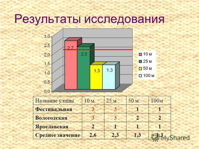 Результаты исследования Название улицы 10 м 25 м 50 м 100 м Фестивальная 3311 Вологодская 3322 Ярославская 2111 Среднее значение 2,62,31,3