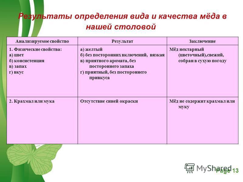 Free Powerpoint TemplatesPage 13 Результаты определения вида и качества мёда в нашей столовой Анализируемое свойство РезультатЗаключение 1. Физические свойства: а) цвет б) консистенция в) запах г) вкус а) желтый б) без посторонних включений, вязкая в