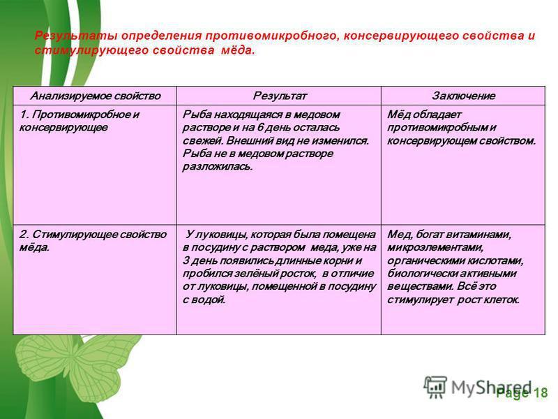 Free Powerpoint TemplatesPage 18 Результаты определения противомикробного, консервирующего свойства и стимулирующего свойства мёда. Анализируемое свойство РезультатЗаключение 1. Противомикробное и консервирующее Рыба находящаяся в медовом растворе и