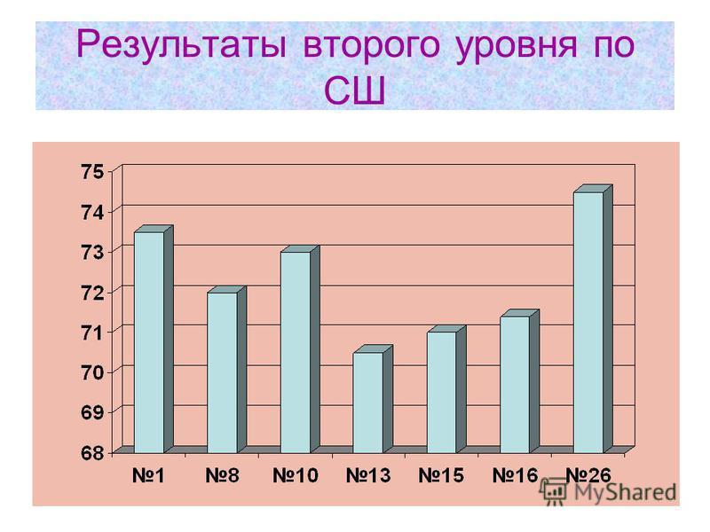 Результаты второго уровня по СШ