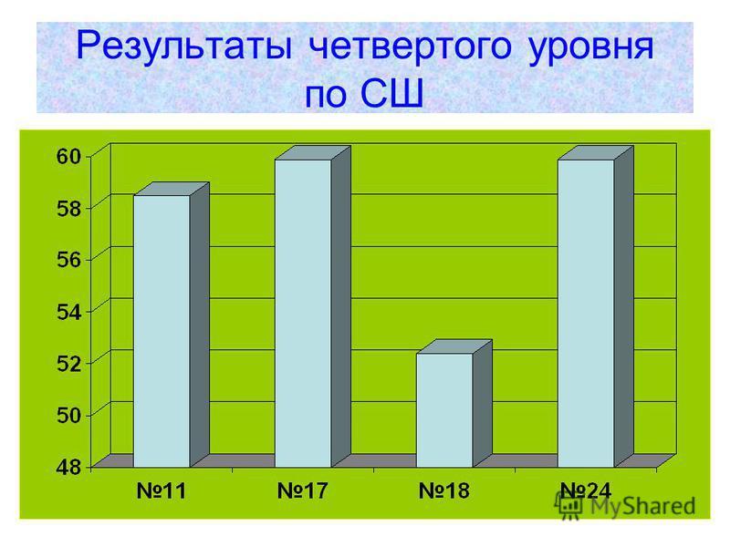 Результаты четвертого уровня по СШ