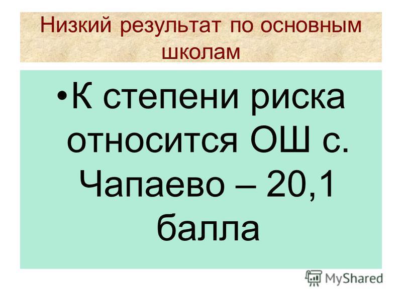 Низкий результат по основным школам К степени риска относится ОШ с. Чапаево – 20,1 балла