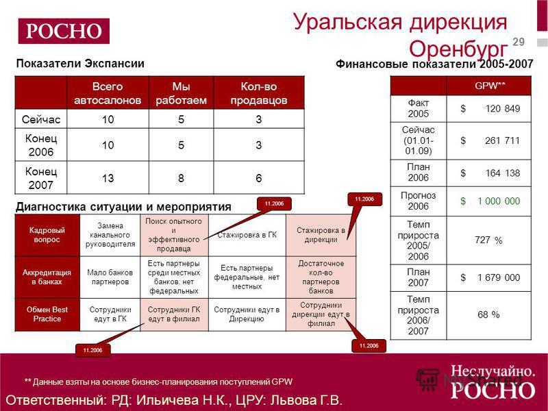 29 ** Данные взяты на основе бизнес-планирования поступлений GPW Уральская дирекция Оренбург GPW** Факт 2005 $ 120 849 Сейчас (01.01- 01.09) $ 261 711 План 2006 $ 164 138 Прогноз 2006 $ 1 000 000 Темп прироста 2005/ 2006 727 % План 2007 $ 1 679 000 Т