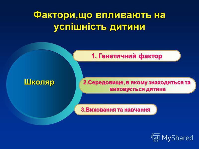 Фактори,що впливають на успішність дитини 1. Генетичний фактор 2.Середовище, в якому знаходиться та виховується дитина 3.Виховання та навчання Школяр