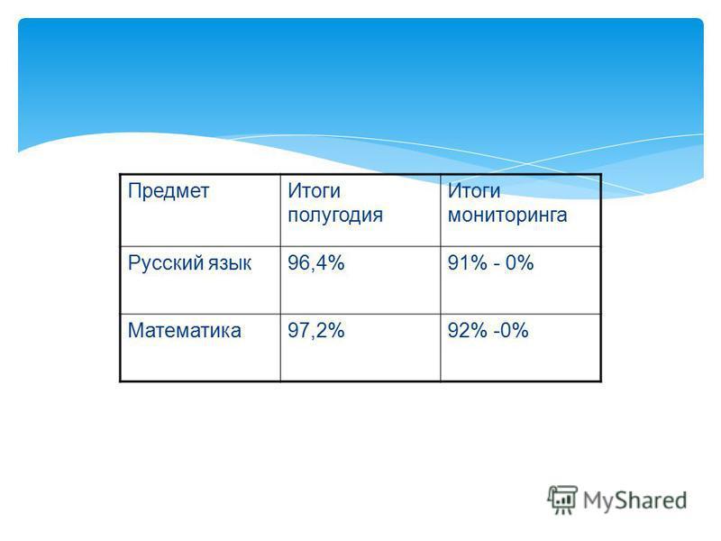Предмет Итоги полугодия Итоги мониторинга Русский язык 96,4%91% - 0% Математика 97,2%92% -0%