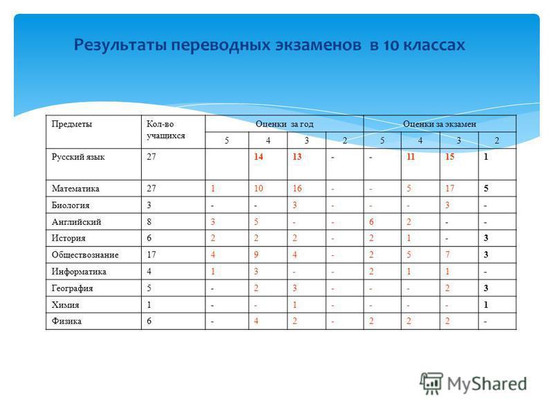 Результаты переводных экзаменов в 10 классах Предметы Кол-во учащихся Оценки за год Оценки за экзамен 54325432 Русский язык 271413--11151 Математика 2711016--5175 Биология 3--3---3- Английский 835--62-- История 6222-21-3 Обществознание 17494-2573 Инф