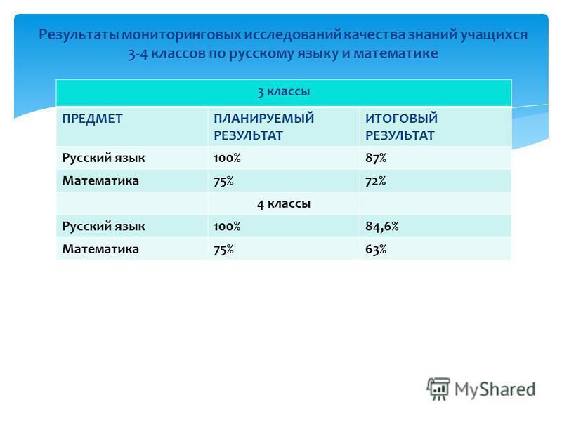 3 классы ПРЕДМЕТПЛАНИРУЕМЫЙ РЕЗУЛЬТАТ ИТОГОВЫЙ РЕЗУЛЬТАТ Русский язык 100%87% Математика 75%72% 4 классы Русский язык 100%84,6% Математика 75%63% Результаты мониторинговых исследований качества знаний учащихся 3-4 классов по русскому языку и математи