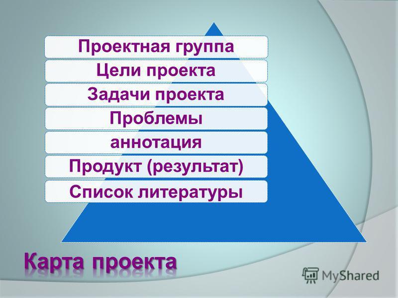 Проектная группа Задачи проекта Цели проекта ПроблемыаннотацияПродукт (результат) Список литературы