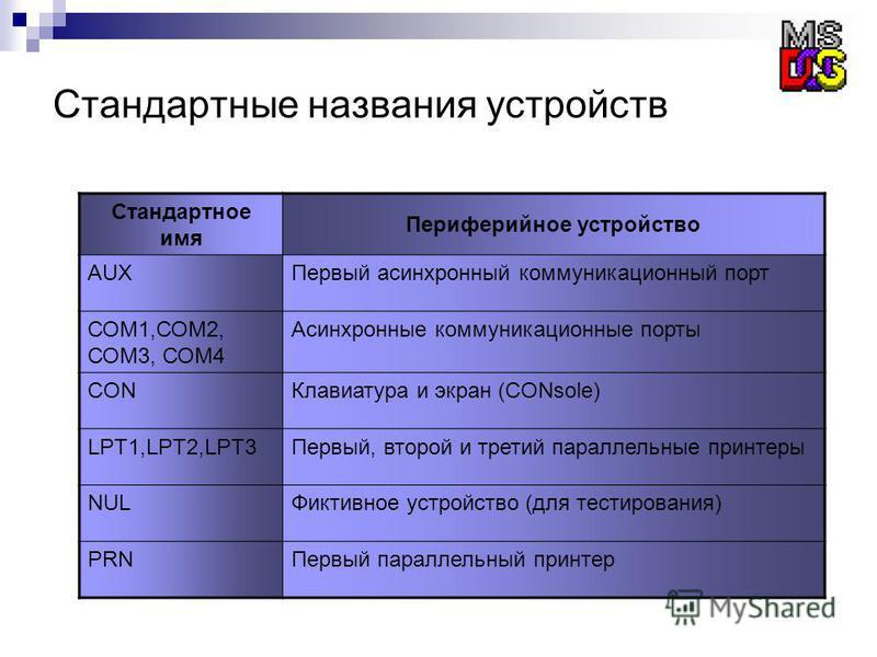 Стандартные названия устройств Стандартное имя Периферийное устройство AUXПервый асинхронный коммуникационный порт СОМ1,СОМ2, СОМ3, СОМ4 Асинхронные коммуникационные порты CONКлавиатура и экран (CONsole) LPT1,LPT2,LPT3Первый, второй и третий параллел