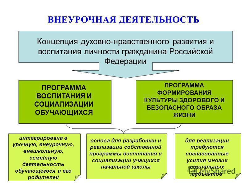 ВНЕУРОЧНАЯ ДЕЯТЕЛЬНОСТЬ Концепция духовно-нравственного развития и воспитания личности гражданина Российской Федерации ПРОГРАММА ВОСПИТАНИЯ И СОЦИАЛИЗАЦИИ ОБУЧАЮЩИХСЯ ПРОГРАММА ФОРМИРОВАНИЯ КУЛЬТУРЫ ЗДОРОВОГО И БЕЗОПАСНОГО ОБРАЗА ЖИЗНИ интегрирована