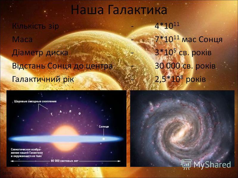 Наша Галактика Кількість зір-4*10 11 Маса-7*10 11 мас Сонця Діаметр диска-3*10 5 св. років Відстань Сонця до центра-30 000 св. років Галактичний рік-2,5*10 8 років 04:01