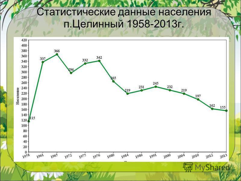 Статистические данные населения п.Целинный 1958-2013 г.