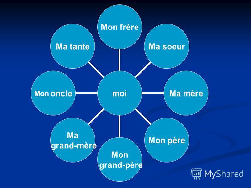 moi Mon frère Ma soeur Ma mère Mon père Mon grand- père Ma grand- mère Mon oncle Ma tante