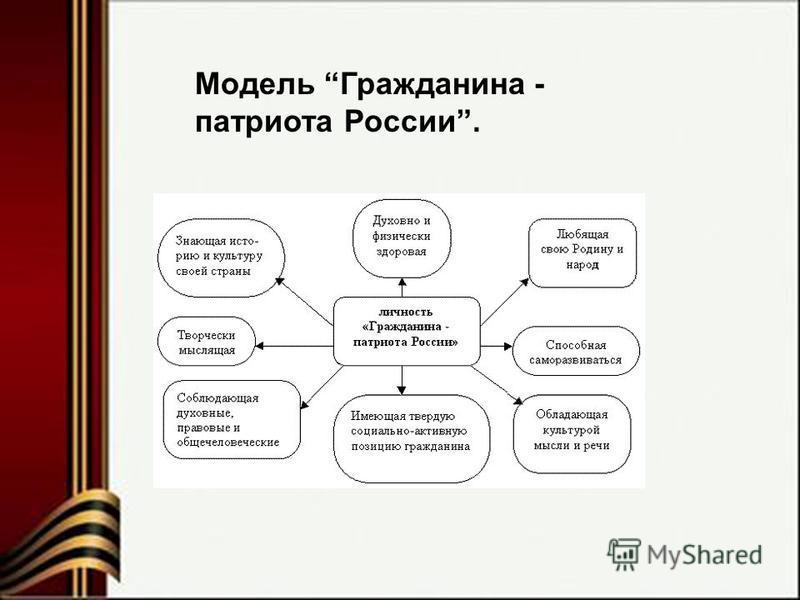 Модель Гражданина - патриота России.
