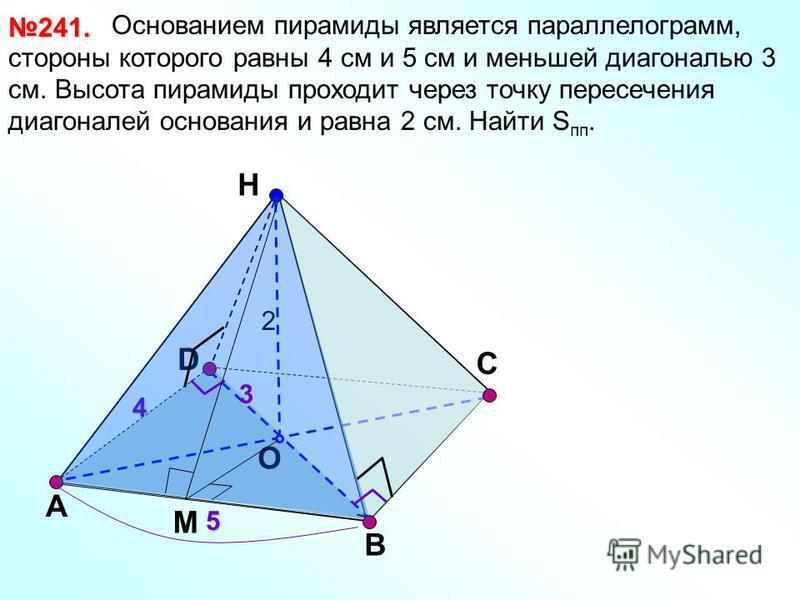 D Н O А B 241. С 4 5 2 3 Основанием пирамиды является параллелограмм, стороны которого равны 4 см и 5 см и меньшей диагональю 3 см. Высота пирамиды проходит через точку пересечения диагоналей основания и равна 2 см. Найти S пп. М