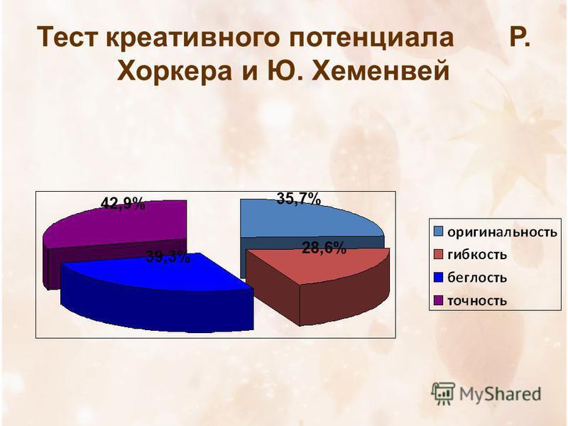 Тест креативного потенциала Р. Хоркера и Ю. Хеменвей 42,9% 35,7% 28,6% 39,3%
