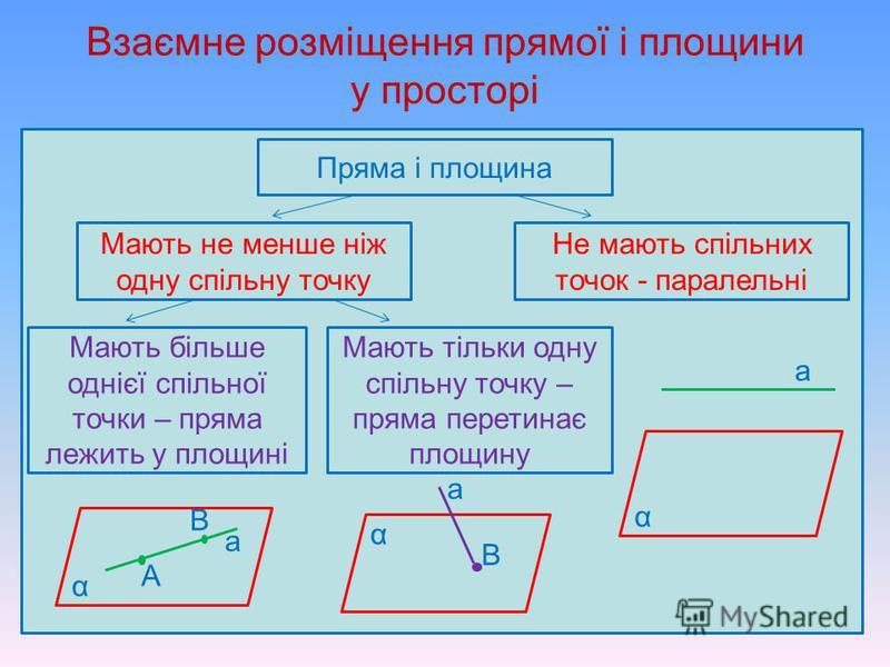 2. Два прямокутники АВСD і АEFD лежать у різних площинах. Прямі ВС і EF … А - мимобіжні; Б – перетинаються; В – паралельні; Г - можуть бути розміщені по-різному залежно від розміщення площин. 3. Діагоналі протилежних граней АА 1 В 1 В і DD 1 С 1 С ку