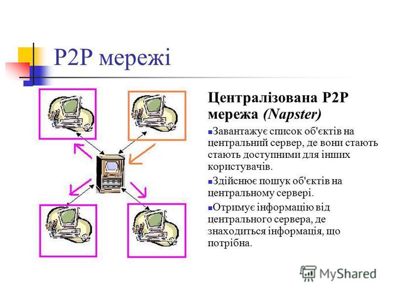 P2P мережі Централізована P2P мережа (Napster) Завантажує список об'єктів на центральний сервер, де вони стають стають доступними для інших користувачів. Здійснює пошук об'єктів на центральному сервері. Отримує інформацію від центрального сервера, де