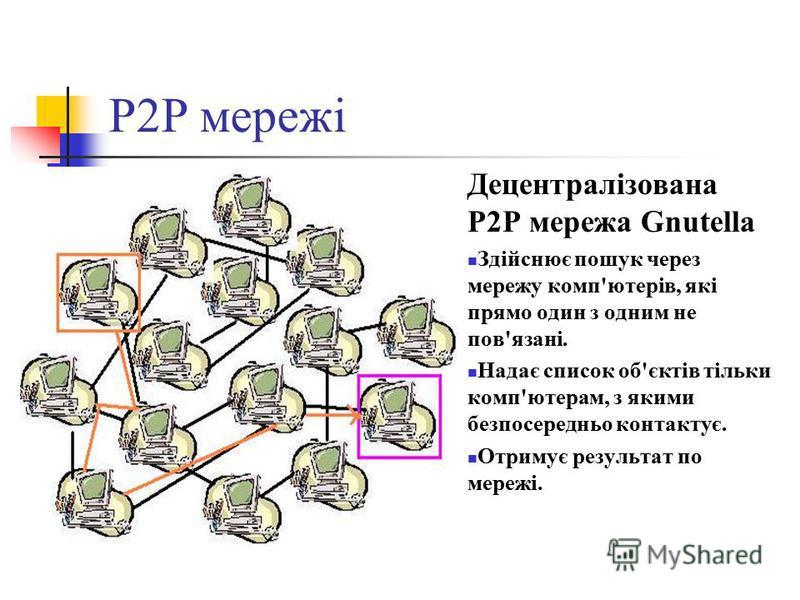 P2P мережі Децентралізована P2P мережа Gnutella Здійснює пошук через мережу комп'ютерів, які прямо один з одним не пов'язані. Надає список об'єктів тільки комп'ютерам, з якими безпосередньо контактує. Отримує результат по мережі.