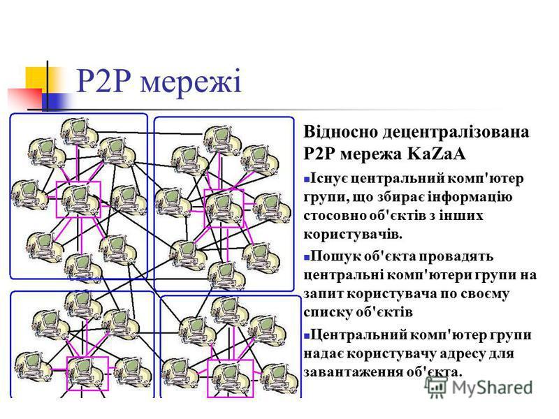 P2P мережі Відносно децентралізована P2P мережа KaZaA Існує центральний комп'ютер групи, що збирає інформацію стосовно об'єктів з інших користувачів. Пошук об'єкта провадять центральні комп'ютери групи на запит користувача по своєму списку об'єктів Ц