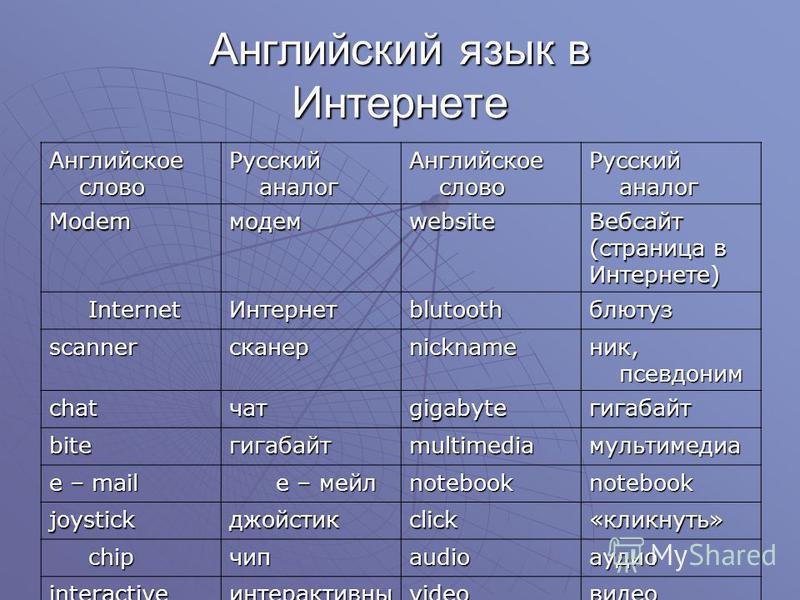 Английский язык в Интернете Английское слово Русский аналог Английское слово Русский аналог Modemмодемwebsite Вебсайт (страница в Интернете) Internet Интернетblutoothблютус scannerсканерnickname ник, псевдоним chatчатgigabyteгигабайт biteгигабайтmult