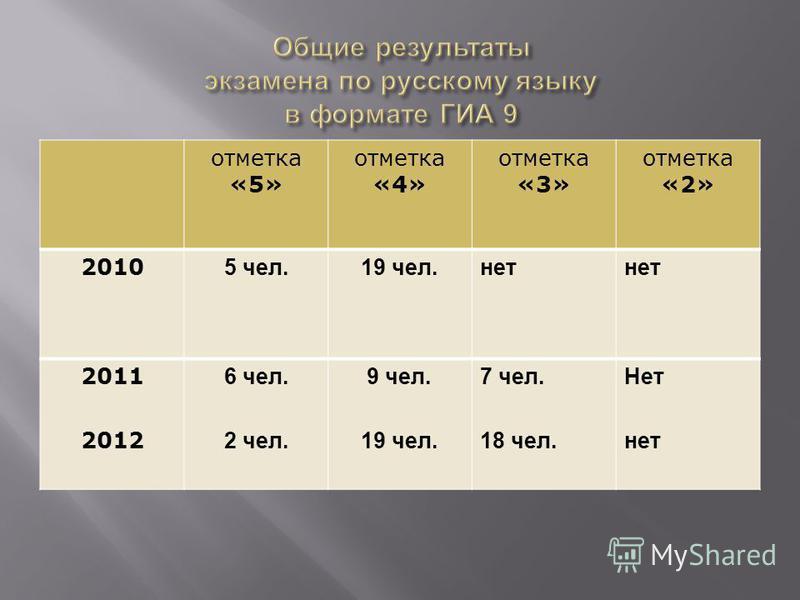 отметка «5» отметка «4» отметка «3» отметка «2» 2010 5 чел.19 чел.нет 2011 2012 6 чел. 2 чел. 9 чел. 19 чел. 7 чел. 18 чел. Нет нет