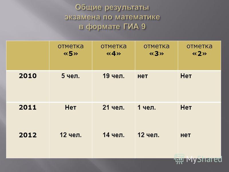 отметка «5» отметка «4» отметка «3» отметка «2» 2010 5 чел.19 чел.нет Нет 2011 2012 Нет 12 чел. 21 чел. 14 чел. 1 чел. 12 чел. Нет нет