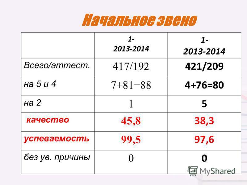 Начальное звено 1- 2013-2014 1- 2013-2014 Всего/аттест. 417/192 421/209 на 5 и 4 7+81=88 4+76=80 на 2 1 5 качество 45,8 38,3 успеваемостьть 99,5 97,6 без ув. причины 0 0