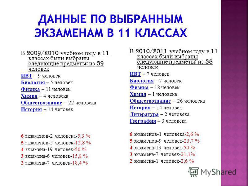 В 2009/2010 учебном году в 11 классах были выбраны следующие предметы : из 39 человек ИВТ – 9 человек Биология – 5 человек Физика – 11 человек Химия – 4 человека Обществознание – 22 человека История – 14 человек 6 экзаменов-2 человека-5,3 % 5 экзамен