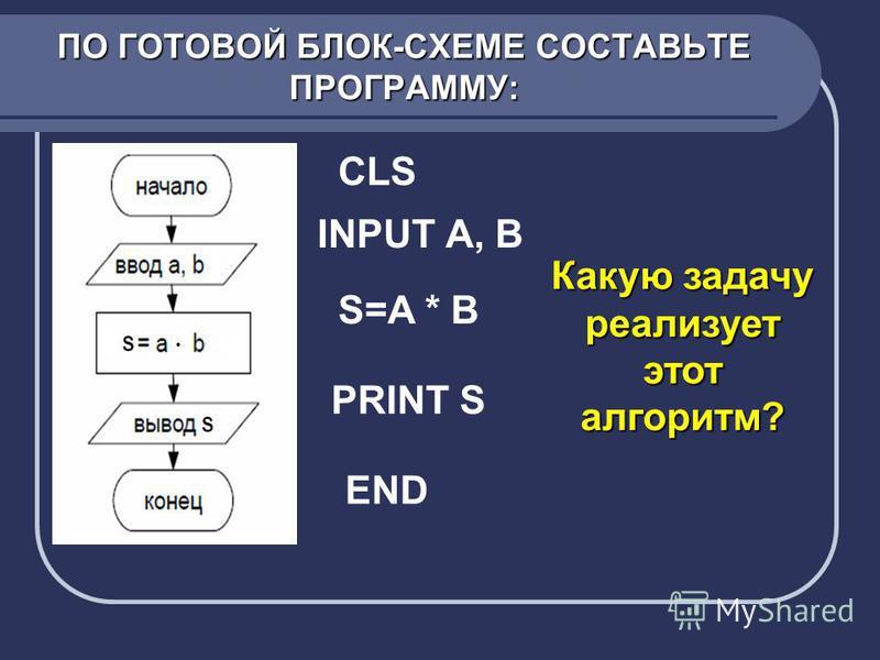 ПО ГОТОВОЙ БЛОК-СХЕМЕ СОСТАВЬТЕ ПРОГРАММУ: CLS INPUT А, В S=A * B PRINT S END Какую задачу реализует этот алгоритм?