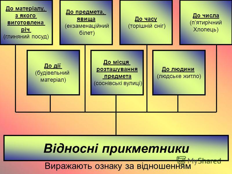 Відносні прикметники Виражають ознаку за відношенням До матеріалу, з якого виготовлена річ (глиняний посуд) До числа (пятирічний Хлопець) До предмета, явища (екзаменаційний білет) До часу (торішній сніг) До дії (будівельний матеріал) До місця розташу