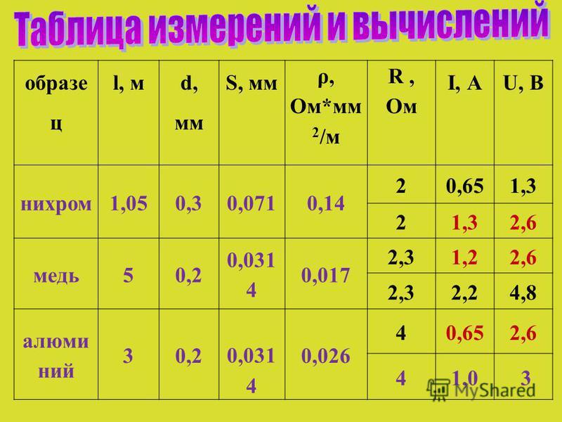 образе ц l, м d, мм S, мм ρ, Ом*мм 2 /м R, Ом I, АU, В нихром 1,050,30,0710,14 20,651,3 2 2,6 медь 50,2 0,031 4 0,017 2,31,22,6 2,32,24,8 алюминий 30,2 0,031 4 0,026 40,652,6 41,0 3