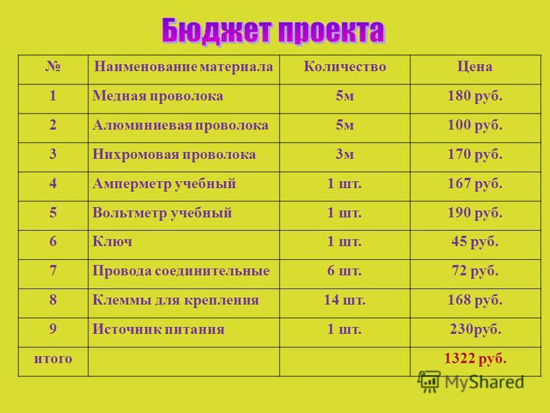 Наименование материала КоличествоЦена 1Медная проволока 5 м 180 руб. 2Алюминиевая проволока 5 м 100 руб. 3Нихромовая проволока 3 м 170 руб. 4Амперметр учебный 1 шт.167 руб. 5Вольтметр учебный 1 шт.190 руб. 6Ключ 1 шт.45 руб. 7Провода соединительные 6