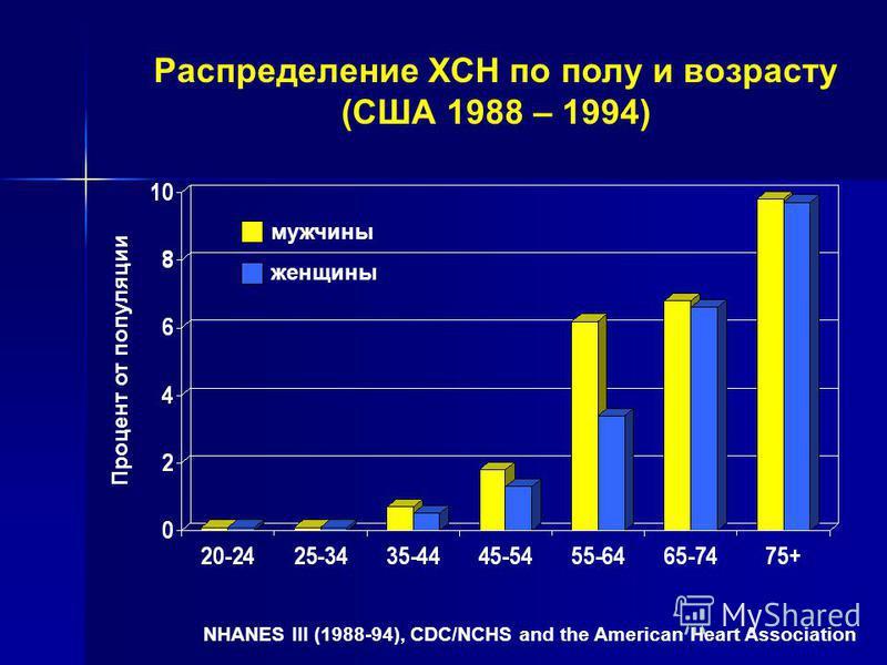 NHANES III (1988-94), CDC/NCHS and the American Heart Association Распределение ХСН по полу и возрасту (США 1988 – 1994) мужчины женщины Процент от популяции