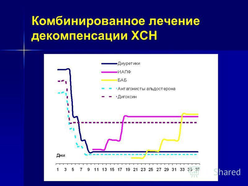 Комбинированное лечение декомпенсации ХСН